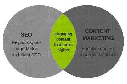 content marketing strategy and SEO overlap