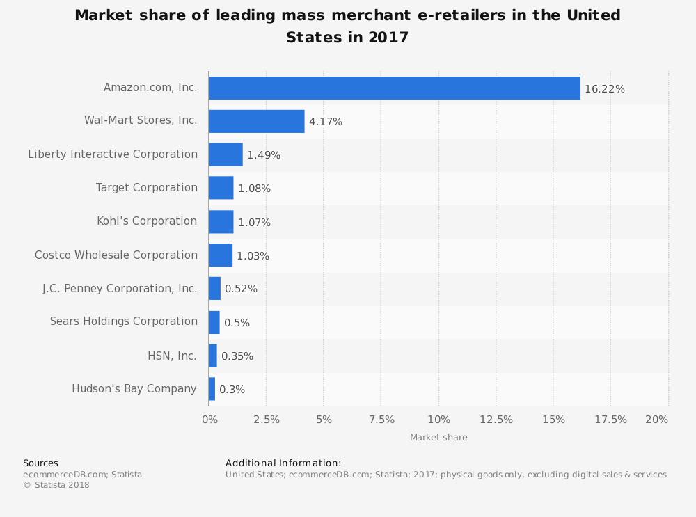 statistics of e-retailing usa