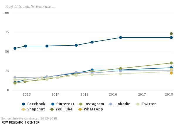 Popular social media site