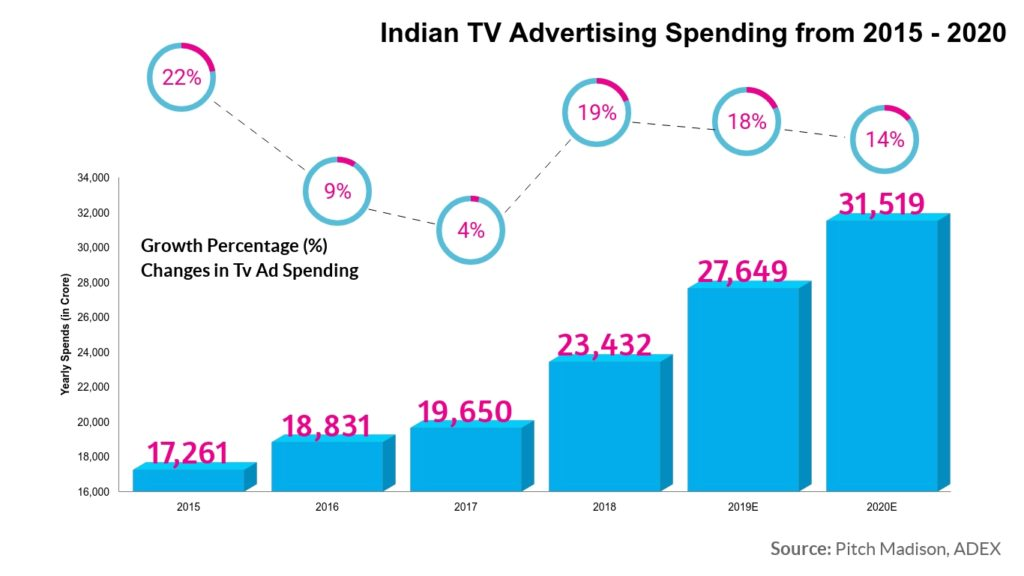 TV advertising market analysis