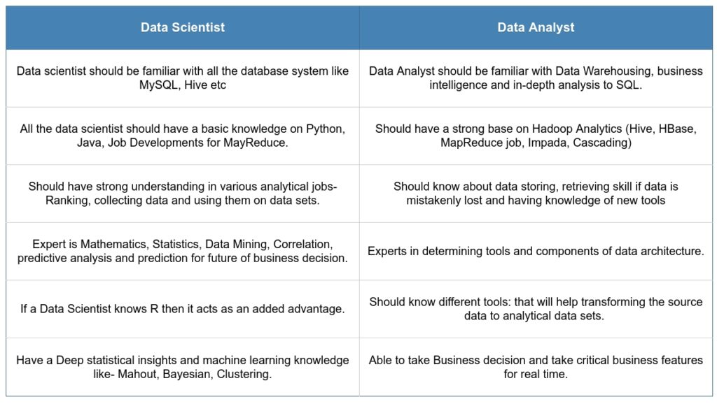 Data Analyst And Data Scientist