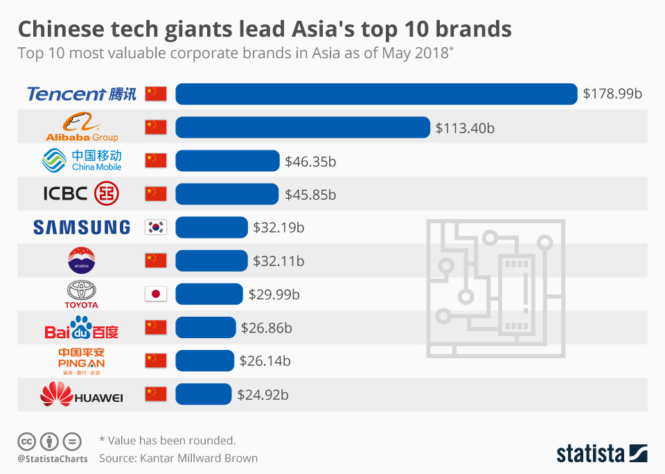 chinese tech giant