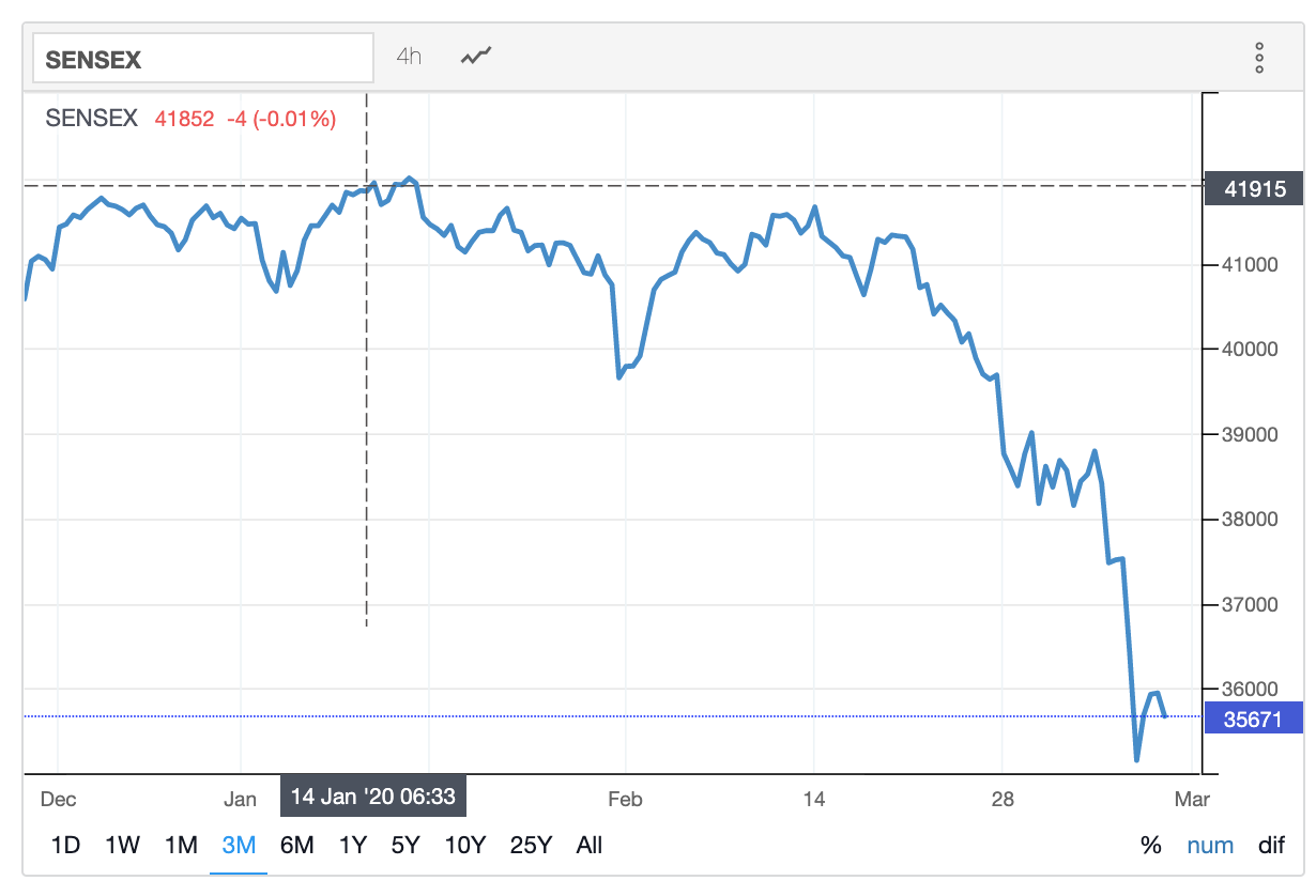 Stock Market SENSEX
