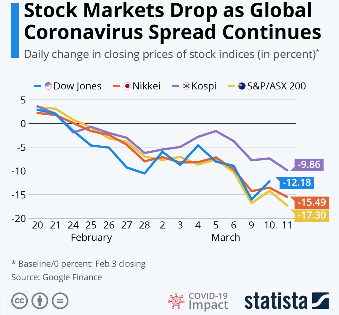 Stock Markets Drop as Global Coronavirus Spread Continues