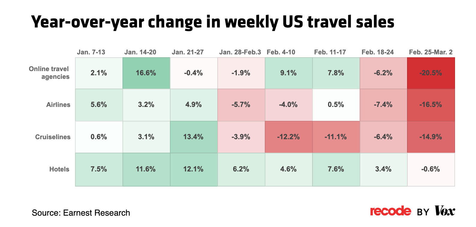 Year-over-year change in weekly US travel sales