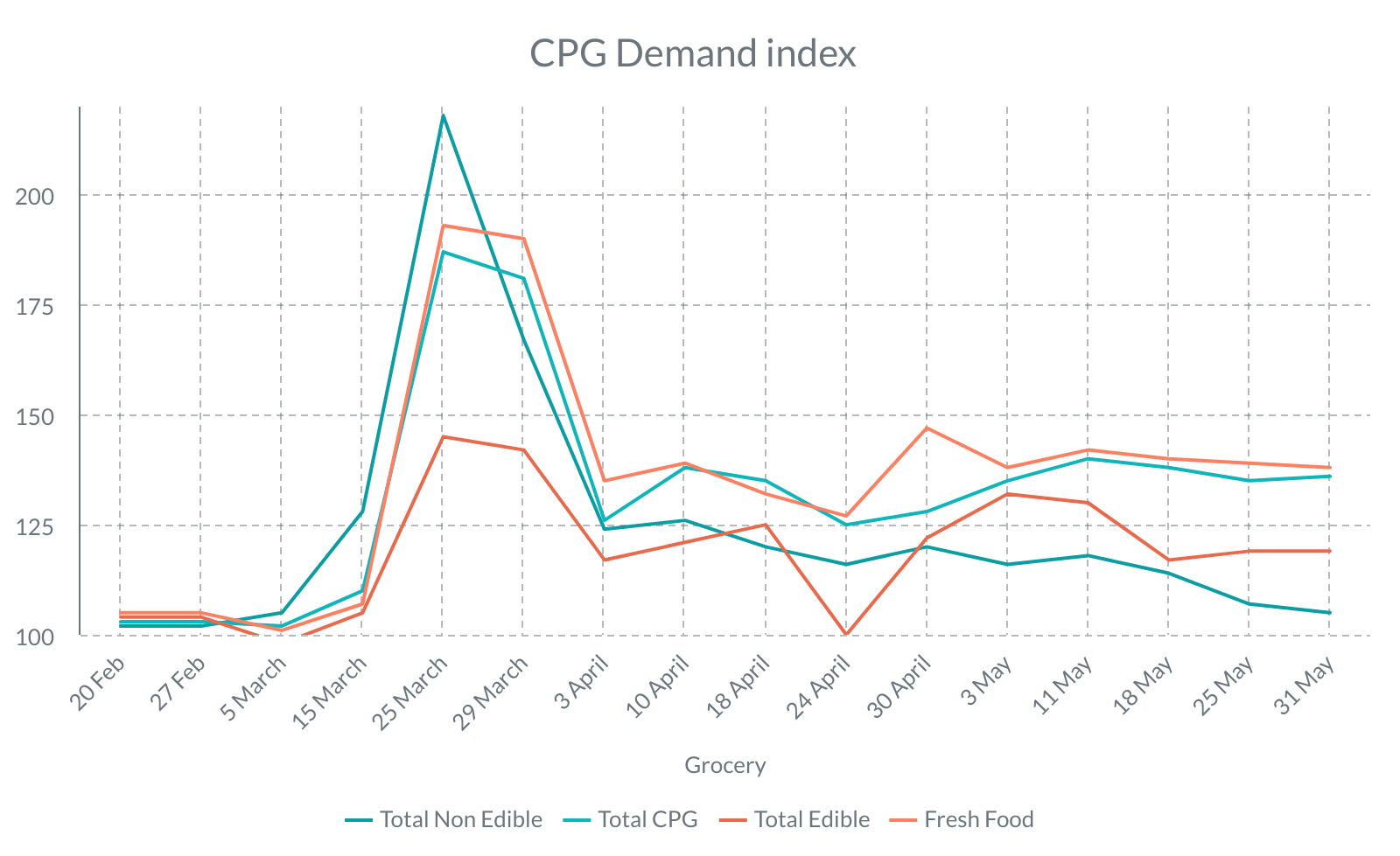 CPG Demand index