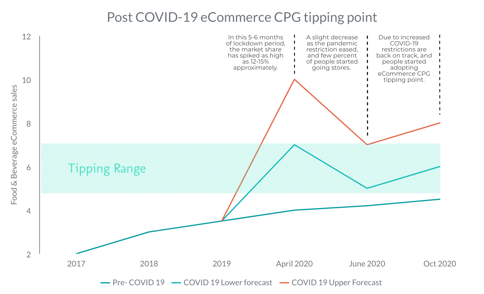 CPG tipping point