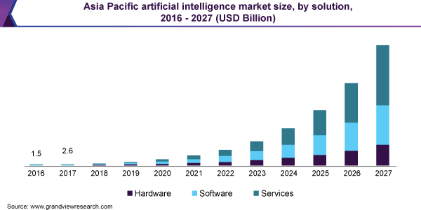 asia pacific artificial intelligence market size