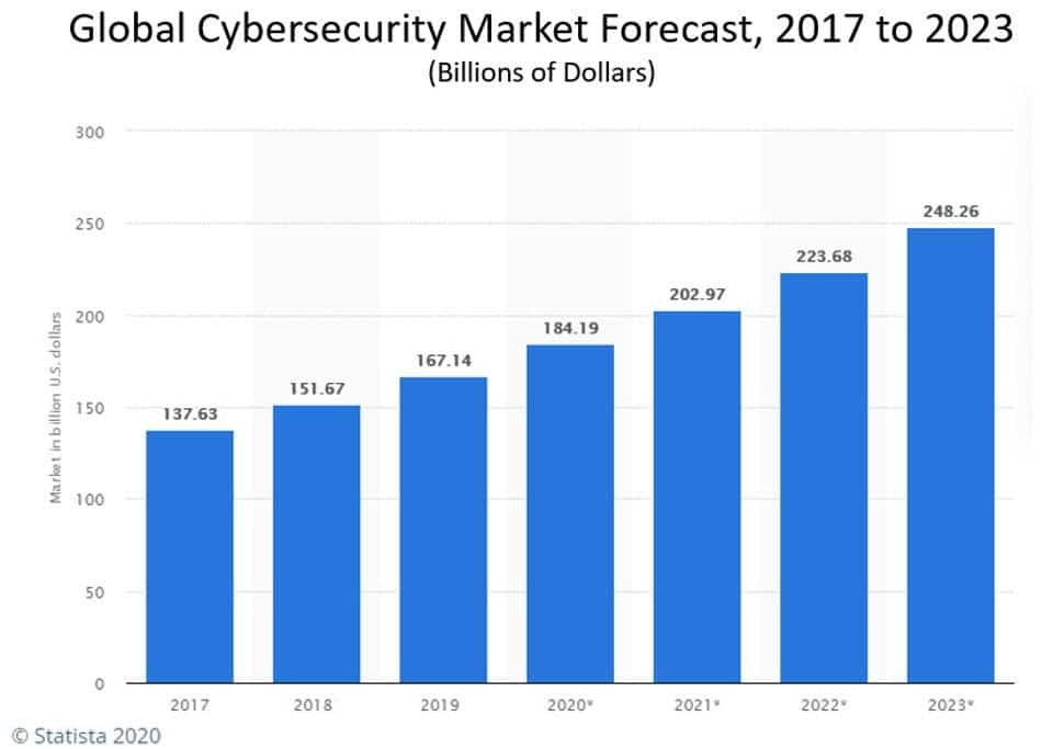 market forecast for global cybersecurity. 2017 to 2023